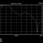 Signálová odezva RX části duplexeru